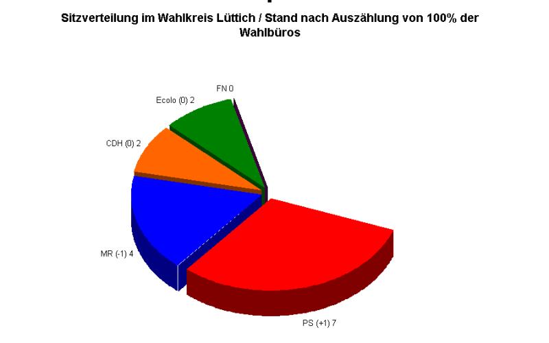 Kammer: Sitze im Wahlkreis Lüttich