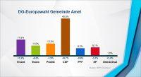 Europawahl: Ergebnis in der Gemeinde Amel