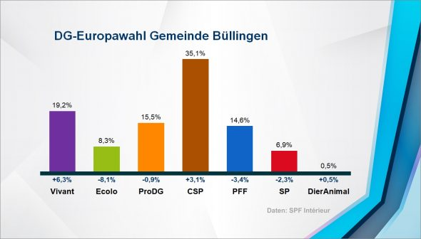 Europawahl: Ergebnis in der Gemeinde Büllingen