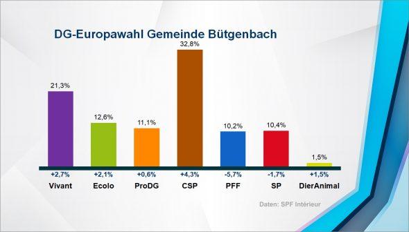 Europawahl: Ergebnis in der Gemeinde Bütgenbach
