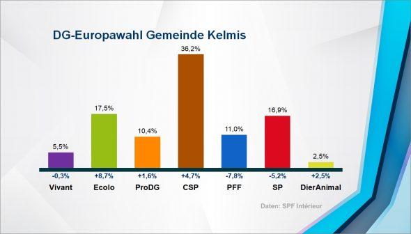 Europawahl: Ergebnis in der Gemeinde Kelmis