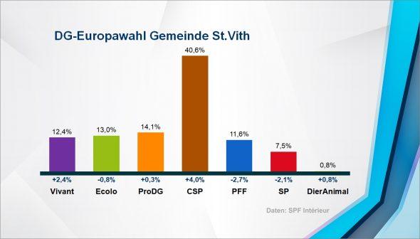 Europawahl: Ergebnis in der Gemeinde St. Vith