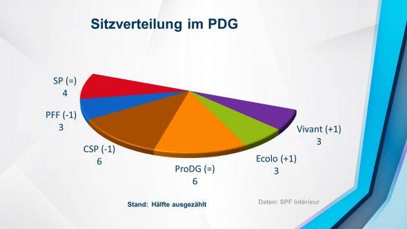 Die Hälfte der Stimmen in den Kantonen St. Vith und Eupen sind ausgezählt. Das wäre das Ergebnis.