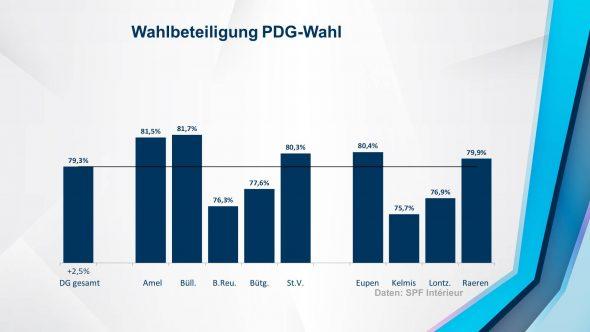 Wahlbeteiligung bei der PDG-Wahl 2019